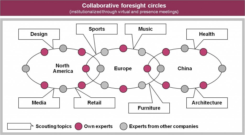 collaborating for corporate foresight